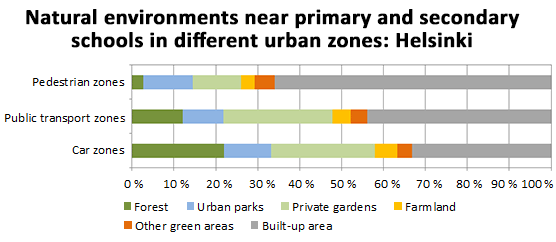 Natural environments near primary and secondary schools in different urban zones: Helsinki