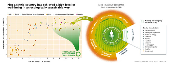 Graph 2 3 Not a single country has achieved a high level of well-being in an ecologically sustainable way