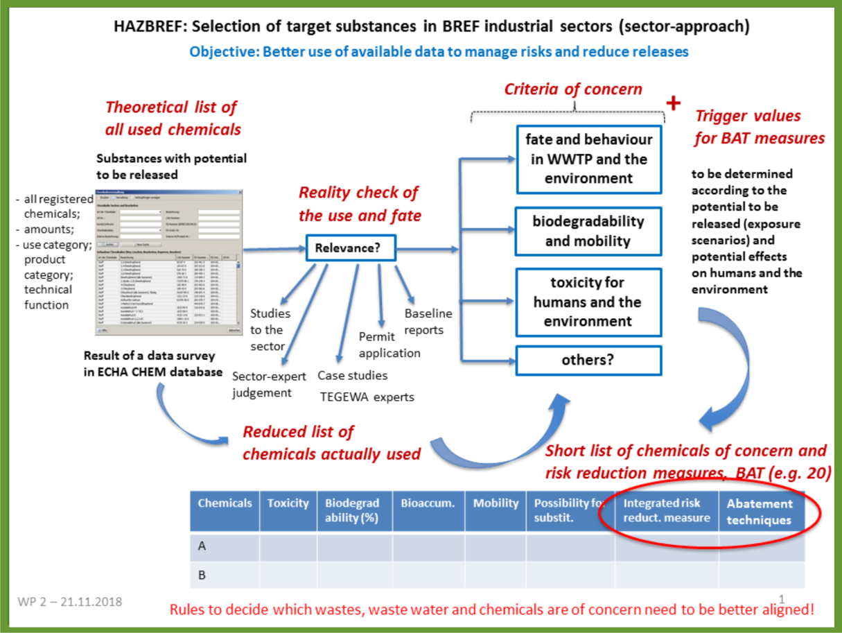 WP2 Substance selection process