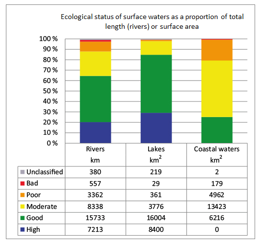 Ecological status of surface waters in Finland 2013