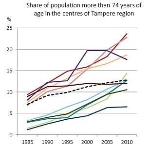 Share of population more than 74 years of age in the centres of Tampere region. Image: SYKE / YKR
