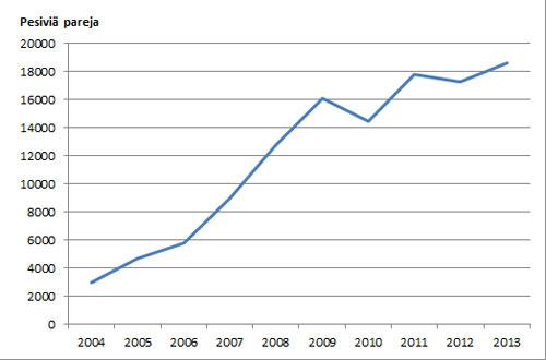 Merimetson kokonaispesämäärät vuosina 2004-2013. Kuva: SYKE