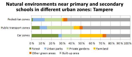 Natural environments near primary and secondary schools in different urban zones: Tampere