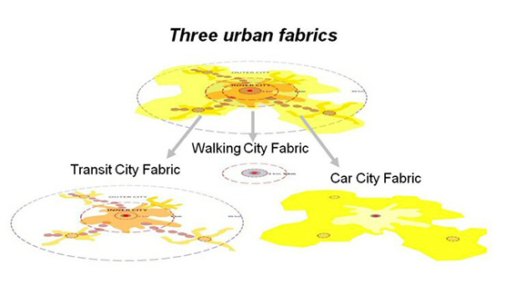 Three urban fabrics