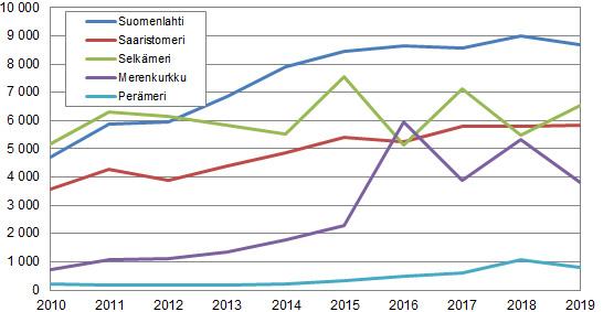 Merimetson pesämäärät merialueittain vuosina 2010–2019