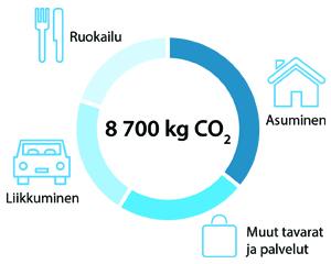 Suomalaisen Hiilijalanjälki