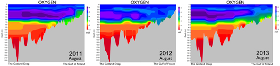 Oxygen levels from Gotland to the Gulf of Finland in August 2011–2013