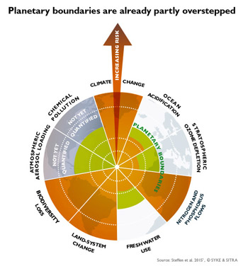 Picture Planetary boundaries are already partly overstepped.jpg