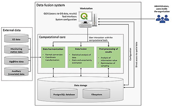 PQD Data fusion system chart 556px