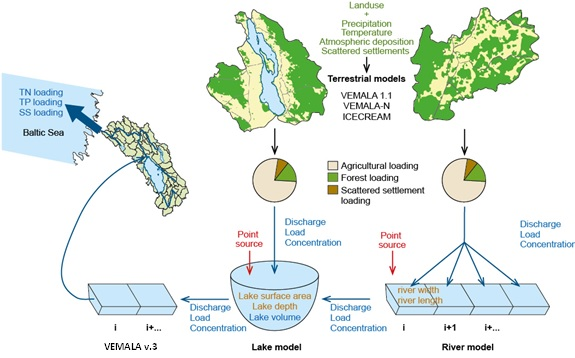 Water Quality Structures : Finnish environment institute gt vemala a water quality and