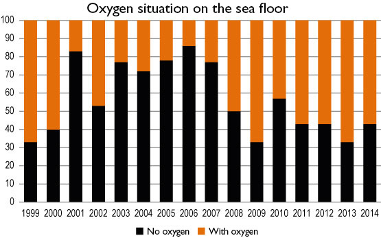 Oxygen situation on the sea floor