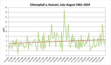 Chlorophyll_a_huovari_july_august_1981_2019_web_jpg